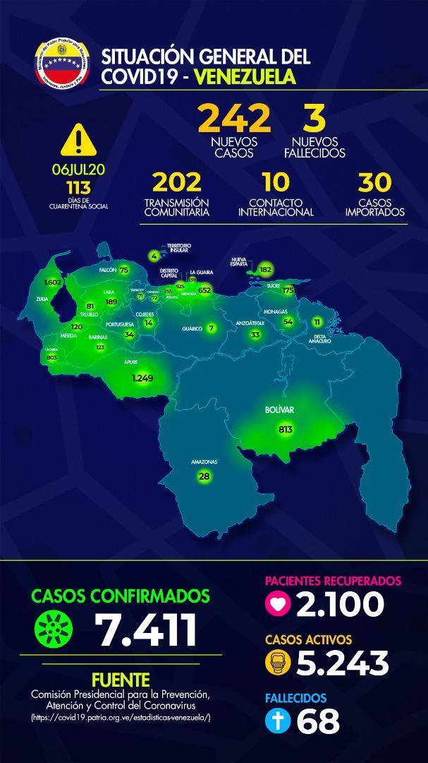 Casos + #COVID19 en la Republica Bolivariana de Venezuela: Lunes 06 de Julio de 2020: 242 casos. Fuente: MPPRIJP. #QuedateEnCasa #VenezuelaQuedateEnCasa #CoronavirusEnVenezuela #CuarentenaRadicalPreventiva #CuarentenaRadical #DisfruteResponsable #COVID__19 #Covid_19 https://t.co/CWK8lALFvj