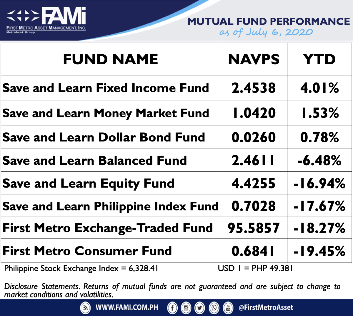 Here are our latest First Metro Asset Funds NAVPS as of July 6, 2020  #choosetoinvest #choosewisely #chooseFAMI https://t.co/6Y4p20hMxC