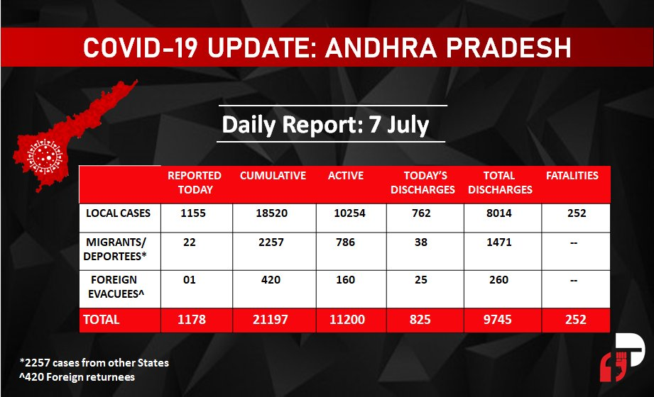 Andhra Pradesh Covid-19 Daily Report: 7 July  #AndhraPradesh reported 1178 new cases of Covid-19 in the last 24 hours while 825 patients recovered and 13 succumbed to the virus in the same period. Total cases in AP stands at 21,197.   #Covid_19india #Covid19india pic.twitter.com/jQO9mE6EEr