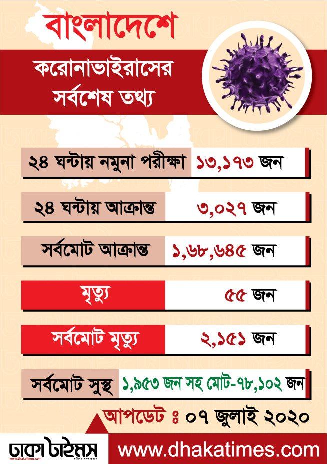 বাংলাদেশে গত ২৪ ঘন্টার করোনা পরিস্থিতি:   আপডেট: ০৭-০৭-২০২০  #COVID19 #CoronaUpdate #StayAtHome   #Dhakatimes #Dhakatimes24 #Updatenewspic.twitter.com/8OL0t3Ljm1