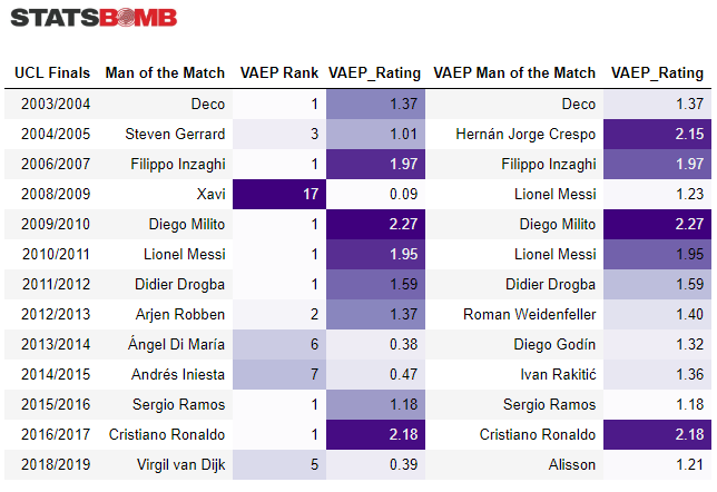 I've rated player performances in @ChampionsLeague Finals on data provided by @StatsBomb, using #VAEP framework with Atomic-SPADL. The table shows the best-ranked players by VAEP and comparison with the official man of the match. #FoT #UCL #statsboms #ChampionsLeague #UCLfinal https://t.co/fXqvJiC7Wu