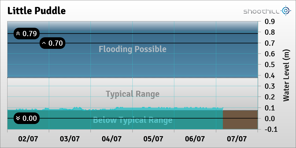 On 07/07/20 at 04:00 the river level was 0.1m. https://t.co/GpuURmZOuB