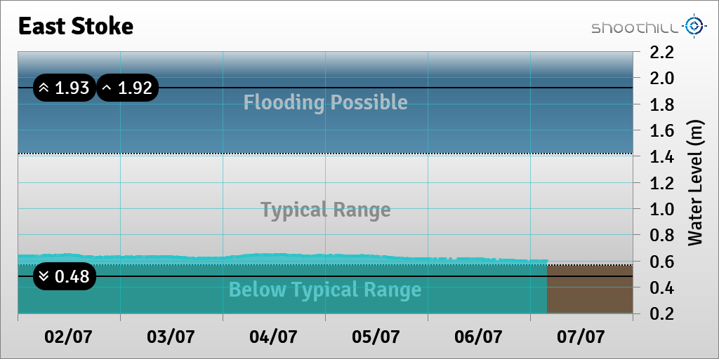 On 07/07/20 at 04:00 the river level was 0.6m. https://t.co/hAWc9hoYVI