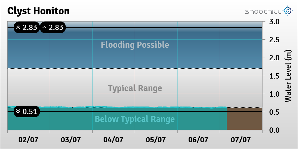 On 07/07/20 at 04:00 the river level was 0.63m. https://t.co/VId5Wn7iOm