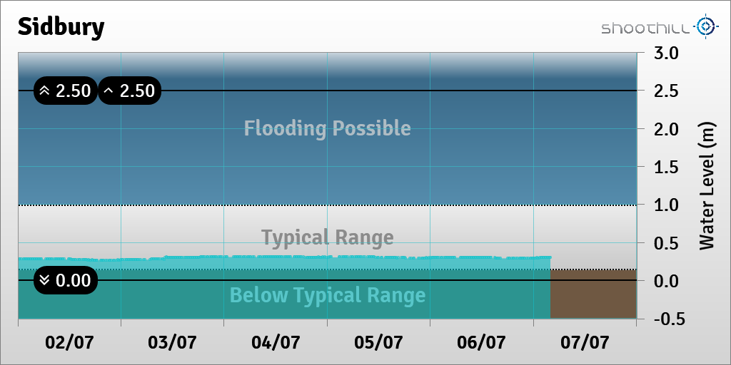 On 07/07/20 at 04:00 the river level was 0.3m. https://t.co/4Wi9E8AESd
