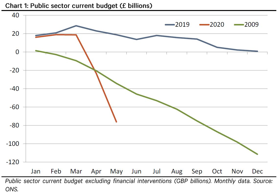 https://t.co/NljFCxFQj8 UK MINI-BUDGET PREVIEW - REINFORCING THE REBOUND #ukbudget #ukfiscal #economics https://t.co/w3cfY22r92