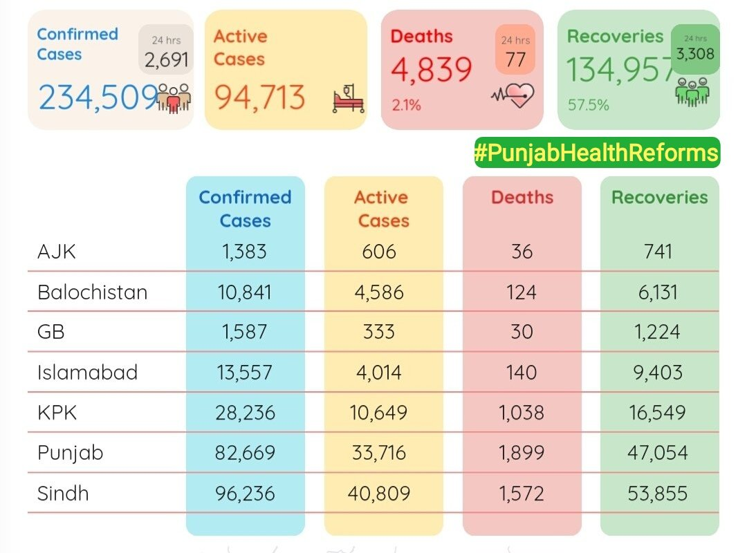Alhamdullilah 3308 recoveries reported in last 24 hours.  The country reported 2,691 #coronavirus cases and 77 deaths over the past 24 hours, pushing the national tally of infections to 234,508 and casualties to 4,839. #PunjabHealthReforms #StayHomeStaySafe #Coronaviruspakistan https://t.co/165YnYRXp5