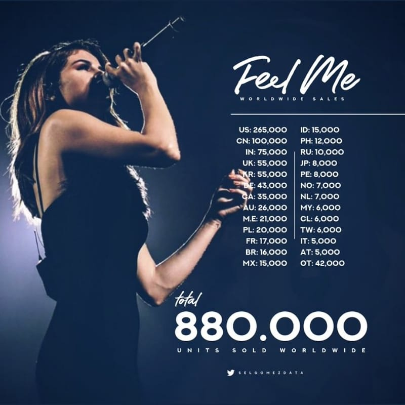 """""""Feel Me""""-Worldwide Sales It's the best song from """"Rare"""" #selenagomez https://t.co/hZiUieHv50"""