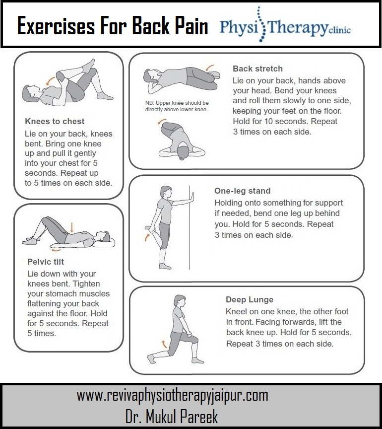 Exercises for Back Pain  #physiotherapy #physioclinic #painrelief #bestphysioclinic #physiotherapyclinic #bestphysiotherapyclinic #exercises #Revivaphysiotherapy #PhysiotherapistinJhotwara #PhysiotherapyClinicinJhotwara #revivateam #backpain #backrelief #rehab #chronicpain #Back https://t.co/T2LeKzBmMs