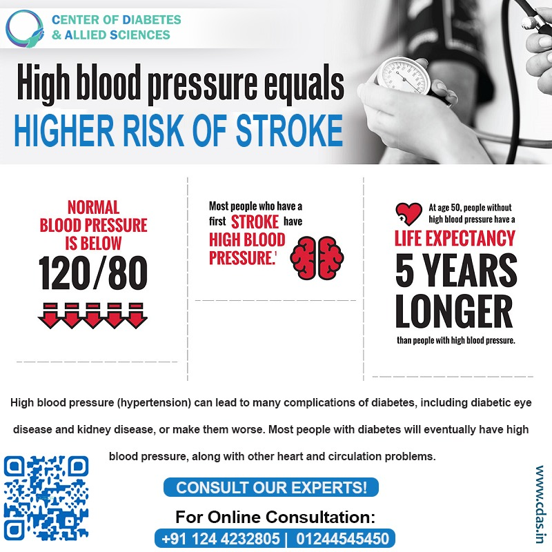 High #bloodpressure equals higher risk of STROKE  Consult Our Experts. To know more book an appointment with our experts @ +91 124 4232805, +91 1244545450 Website: https://www. cdas.in     WhatsApp Us: https:// wa.me/918800401411     CDAS –  Diabetes Hospital  #highblood<br>http://pic.twitter.com/uhG5OCjMEY