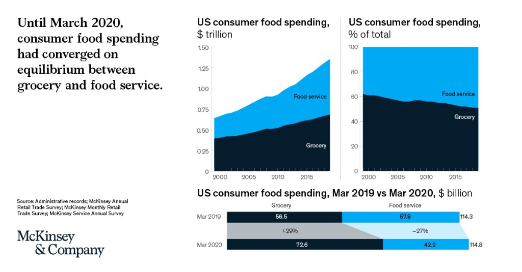 Since 2000, Americans had been spending less on #groceries and more on #food in restaurants and cafes. Now, thanks to #COVID19 lockdowns, the trend has reversed.   How farmers, distributors, retailers and packaged-goods companies can adapt to this change 👉https://t.co/jEpRnSibkL https://t.co/esSa2nbgjW