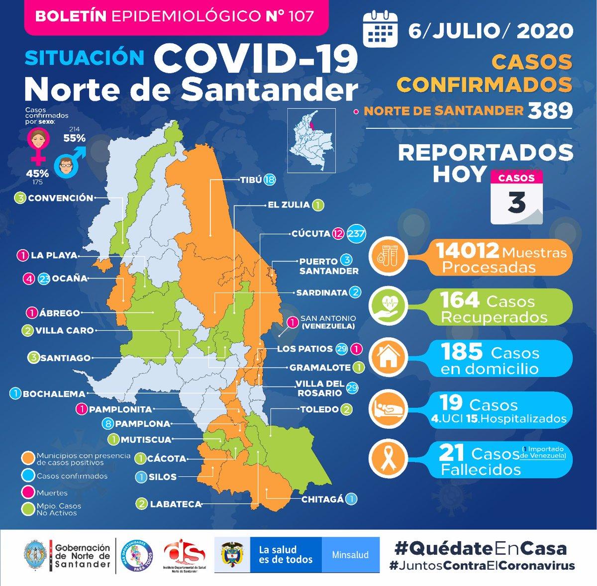 🇨🇴 Con tres nuevos #infectados con #covid-19 en las últimas #24horas, el departamento de #NorteDeSantander suma 389 casos #positivos de #coronavirus.  Para la fecha, el último boletín epidemiológico n.° 107 https://t.co/In49sz4ltu https://t.co/DbuegEL7xq