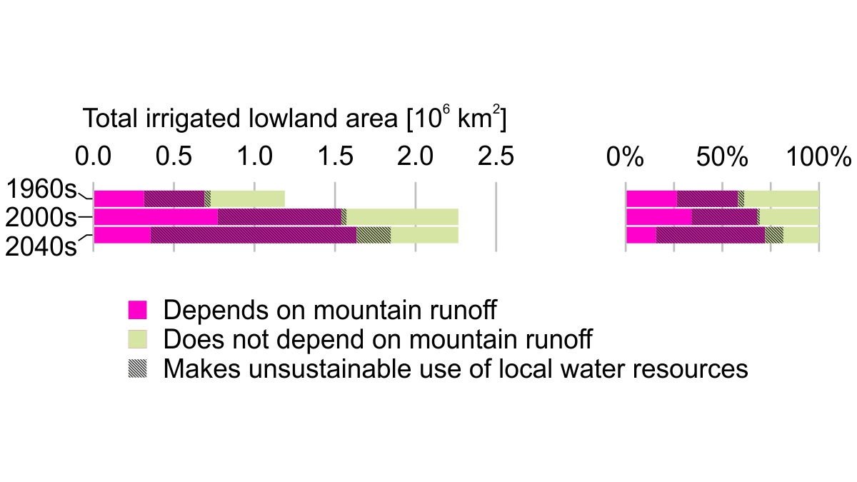 3/6 Also by mid-century, well over half of the global lowland area equipped for #irrigation could be located in regions that depend heavily on mountain runoff and in addition overexploit local water resources.
