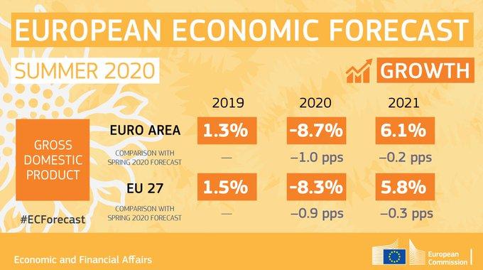 Summer Economic Forecast - Growth