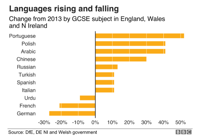 Languages rising and falling since 2013 in terms of GCSE entries (at 27 Feb 2019)