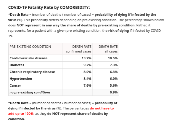 #Americans with a Comorbidity: 121 Mil adults w #Cardiovascular Disease 33 Mil w #Diabetes 37 Mil w #Chronic #Respiratory #Disease 103 Mil w #Hypertension 23 Mil w #Cancer  78 Mil w #Obesity 24 Mil  w #Severe Obesity  Please view below image, and apply simple math. #MaskUpAmerica