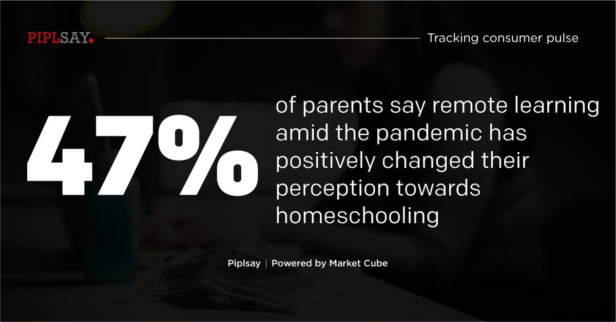 Learn more on these insights: https://t.co/LRA4trRT6y  #Homeschooling #Education #PostCovid #Covid #RemoteLearning #Elearning #Insights #MRX #MarketResearch #Survey #MarketCube #Piplsay https://t.co/op0UlLPOwv