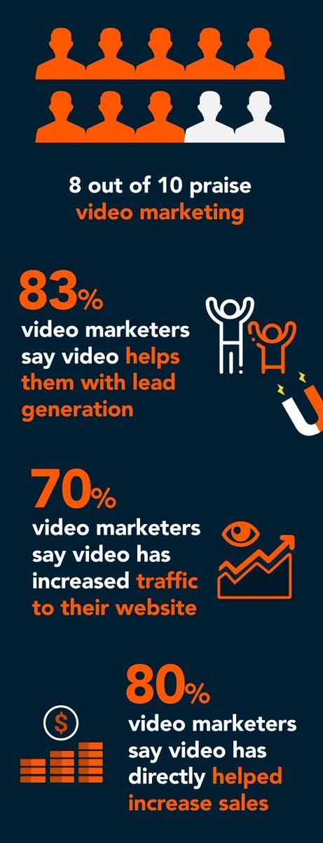 🙌The Importance of Video Marketing in eCommerce: Stats You Need to Know