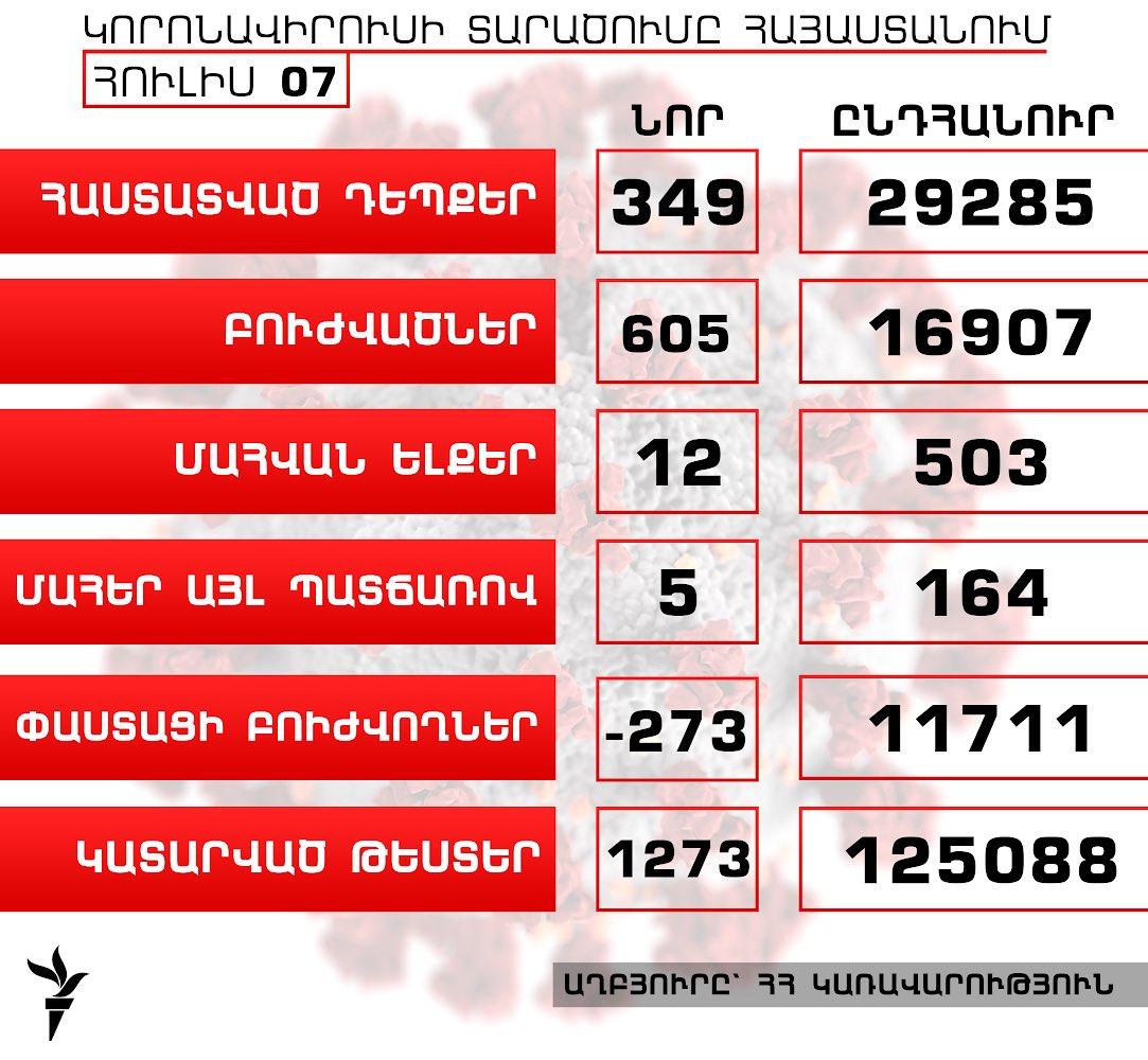 Հայաստանում կորոնավիրուսի դեպքերի թիվն աճել է 349-ով, բուժվածներինը՝ 605-ով, գրանցվել է մահվան ևս 12 դեպք  https://t.co/0wJfOyxkxp https://t.co/O78lor3beL