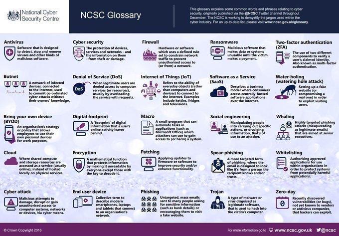 The #CyberSecurity Glossary   via @NCSC & @karolina_kurzac  cc: @EvanKirstel @Ronald_vanLoon @Fisher85M @antgrasso @AudreyDesisto @Victoryabro @ManpreetWadan @Shirastweet  #Security #Cloud #CloudComputing #CyberAttack #IoT #Phishing #SaaS  #2FA #Ransomware #infosec #infographicpic.twitter.com/uVZ5KRFN4D
