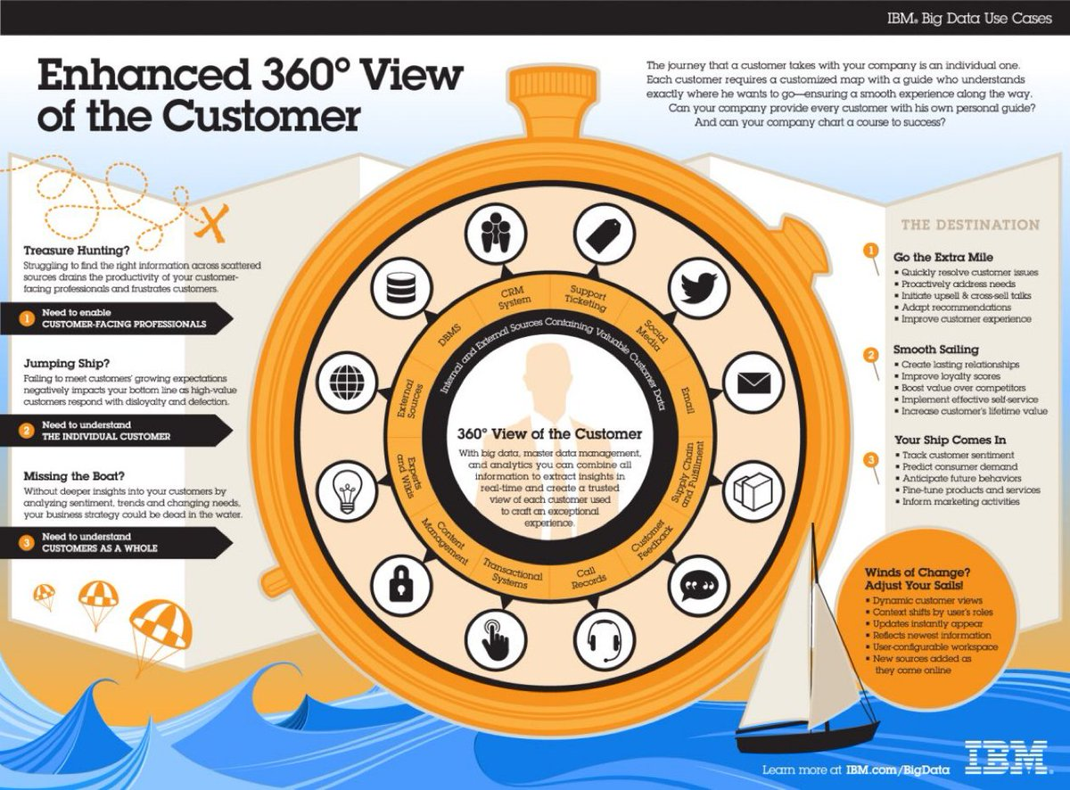 A 360 degree view of the customer can be found in the data [#Infographic] #AI #defstar5 #IoT #OpenSource #SoftwareDeveloper #CloudComputing #ML #AI #IoT #BigData #Java #IIoT #SoftwareEngineer #womenintech #4IRpic.twitter.com/moM8JZQFdc