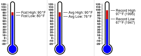 Daily almanac for July 7 at Morgan Fitzgerald Middle School ( https:// pinellas.weatherstem.com/mfms    )<br>http://pic.twitter.com/5tbzGEQ3FG