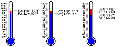 Daily almanac for July 7 at U of Miami Health System ( https:// miamidade.weatherstem.com/uhealth    )<br>http://pic.twitter.com/inyAPqiGx1