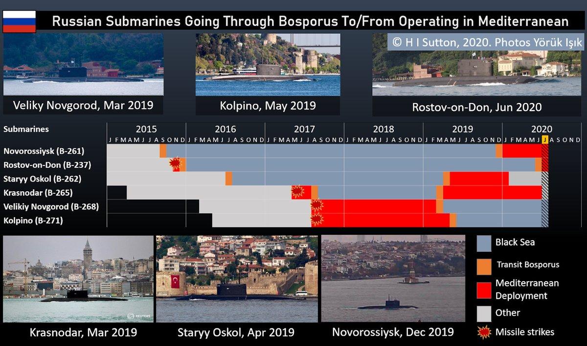 Relevant Russian submarine transits through Bosporus for deployment to Mediterranean