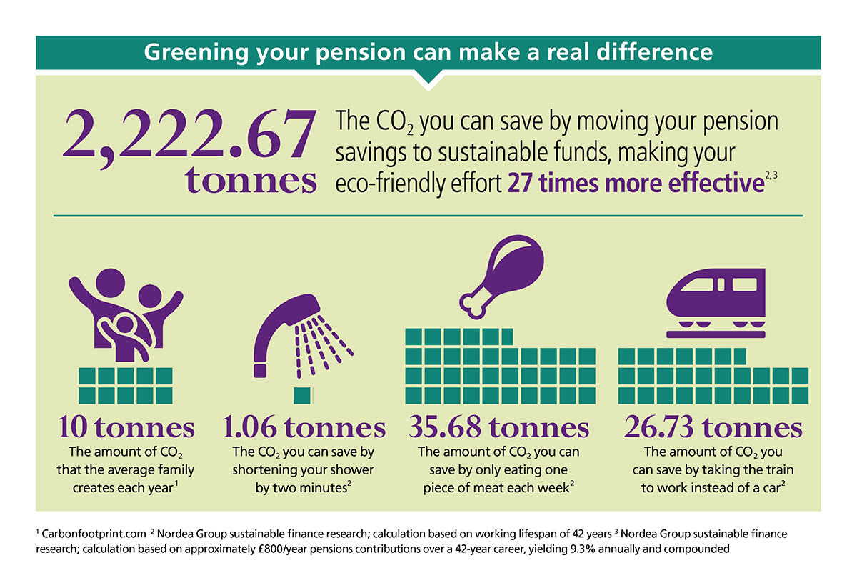 How much do you think about the health of the 🌍 in the everyday decisions you make?  While small lifestyle changes go some way towards protecting the planet, you can make a much bigger impact by using the power of your #pension: https://t.co/8Zlx1e8CS6 #sjpwealth #sustainable https://t.co/j1NKV93LD8