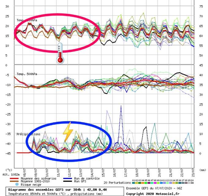 Pirineos. Calorcete sin excesos los próximos días y tormentas a partir de mañana que pueden persistir varios días, siendo menos probables o mas debiles  el Viernes y el Sábado.