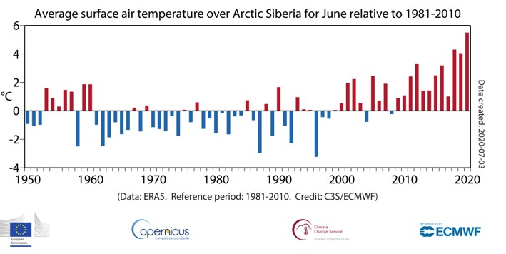 June was the warmest on record for the planet, tied with last year. Off-the-chart heat in Siberia, where there was record wildfire activity and lack of snow. Arctic sea ice at record low. Last 12 months on par w/ warmest on record for planet.  Details: https://t.co/K3o0qFnG9y https://t.co/dgVifi6WPl