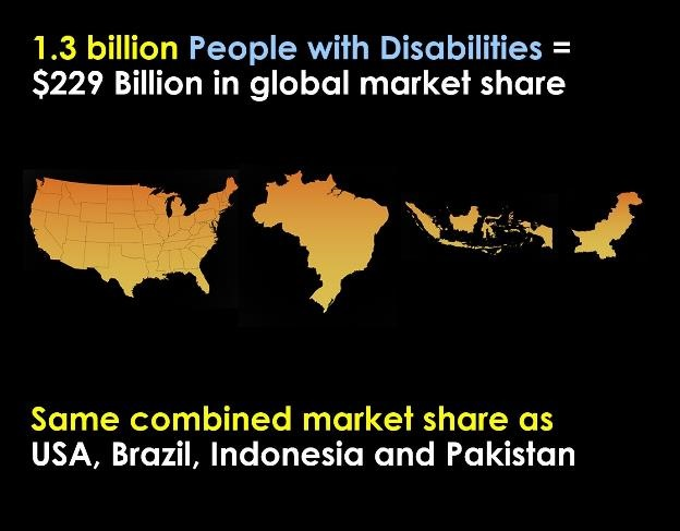 A6 Great news: it's not rocket science! We know what to do & learning more how to prevent barriers to #inclusion & #HumanRights. We can and do create beautiful design that actually works for people of diverse needs & abilities/disabilities all with economic benefits. #AXSChat 3/3 https://t.co/gGL1qO4rYG
