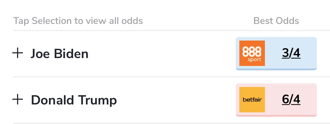 For those who believe @realDonaldTrump will win the US Presidential Election against @JoeBiden can collect 6/4 at the bookmakers ... https://t.co/rLJImCpIH2