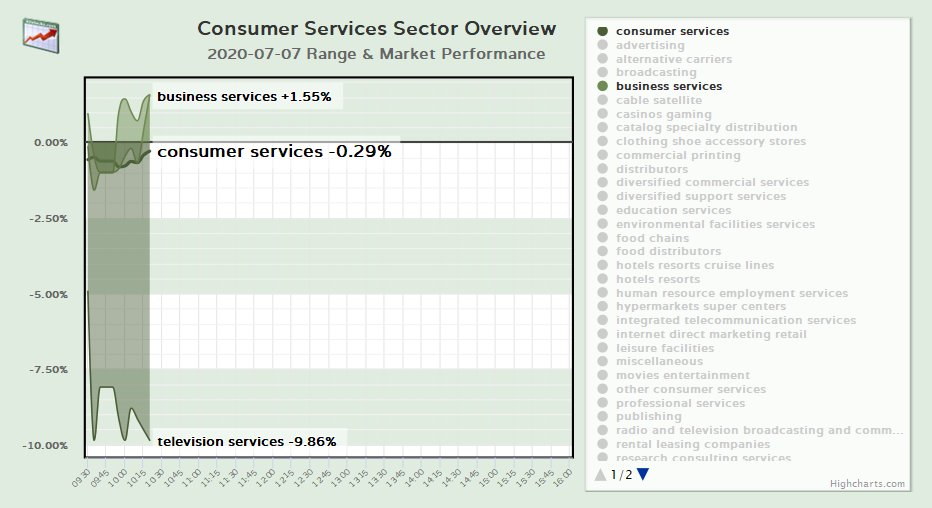Consumer Services Sector Overview  more info: https://t.co/ydXbTzIucE  #consumerServices #stockMarket #trading #investing #finance #NASDAQ #NYSE #television #recreation #casinos #environmental #broadcasting #hotels #gaming #cable #publishing #consulting #leasing https://t.co/e4AE6x2P9t