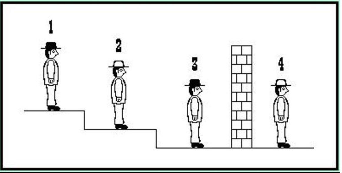ACERTIJO: Hay cuatro reos en una prisión. Tres están situados cada uno en un escalón. Delante de ellos, un muro. Y al otro lado, el cuarto prisionero. En la cabeza todos llevan un sombrero, pero no es siempre del mismo color. Hay dos blancos y dos negros.  Sigue. #FelizJueves pic.twitter.com/Nk7VoqR1u8