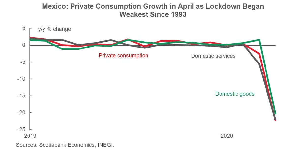 #Latam Daily for July 7: #Mexico consumption and investment plummet in April; #Peru political risk rises; #Argentina debt offer meets cautious optimism. Full report: https://t.co/IXg84IVR2u #EmergingMarkets https://t.co/fk0vj1ruia