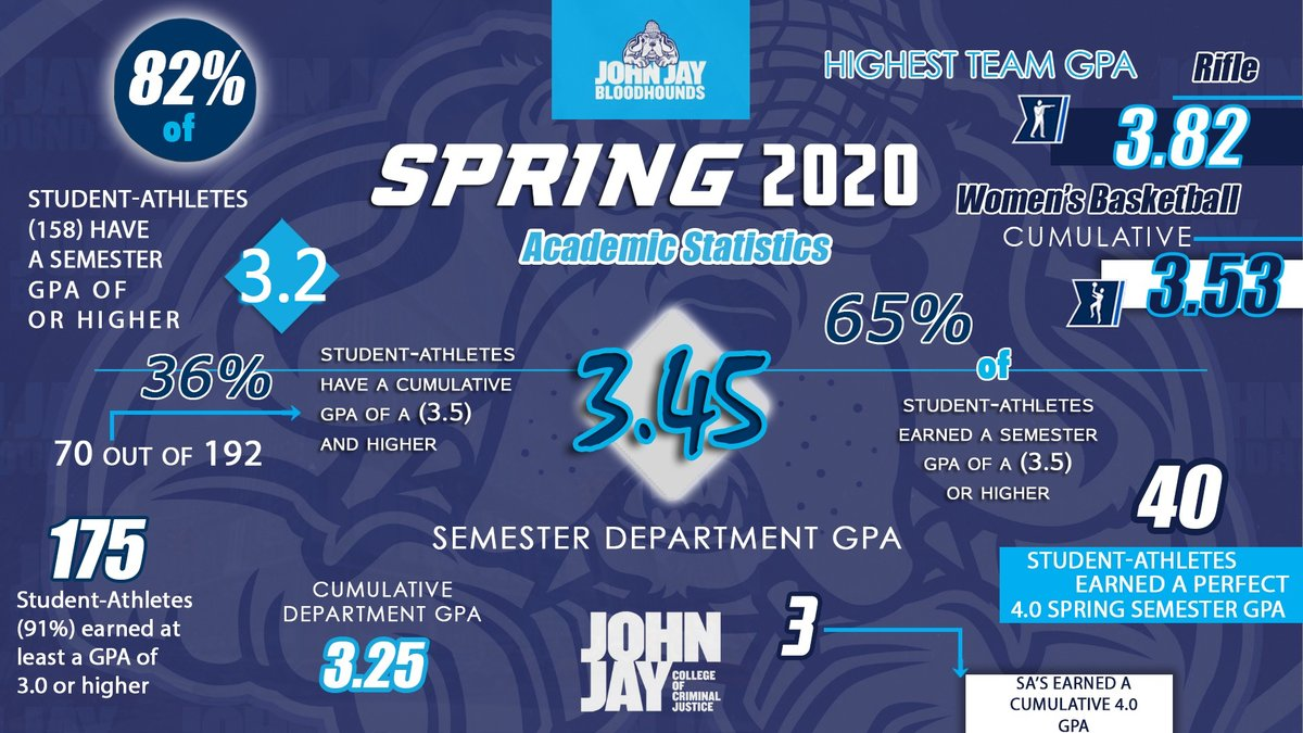 RECORD BREAKING PERFORMANCE!!   Despite a difficult spring semester, our student-athletes once again persevered and excelled in the classroom!   We will highlight the department records throughout the week.  #GoBloodhounds #MyJohnJay #JohnJayCollege #whyd3 #ncaadiii #CUNYACpic.twitter.com/vzsqkCfcYE
