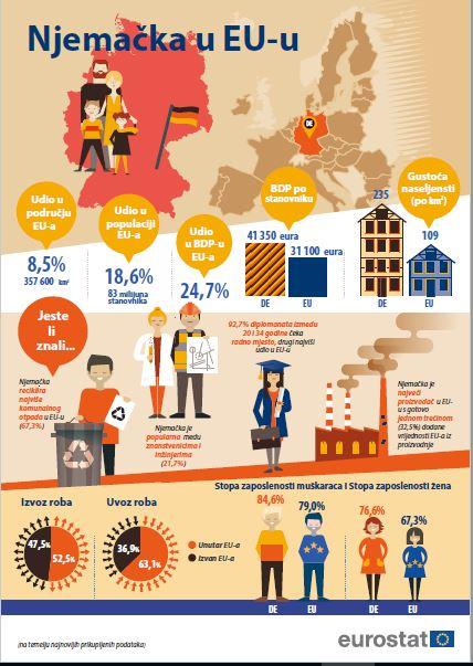 1. srpnja 2020. Njemačka je preuzela predsjedanje Vijećem Europske unije. #EU2020DE @EUCouncil Koliko znate o Njemačkoj? 🇩🇪 @EU2020DE @njemacko_vlp  ➡ Pretražite statističke podatke koji je izradio ured @EU_Eurostat https://t.co/rxDlJwa77X https://t.co/P8ebkiw9Qw