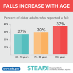 Image for the Tweet beginning: #DYK? Fall risk increases with