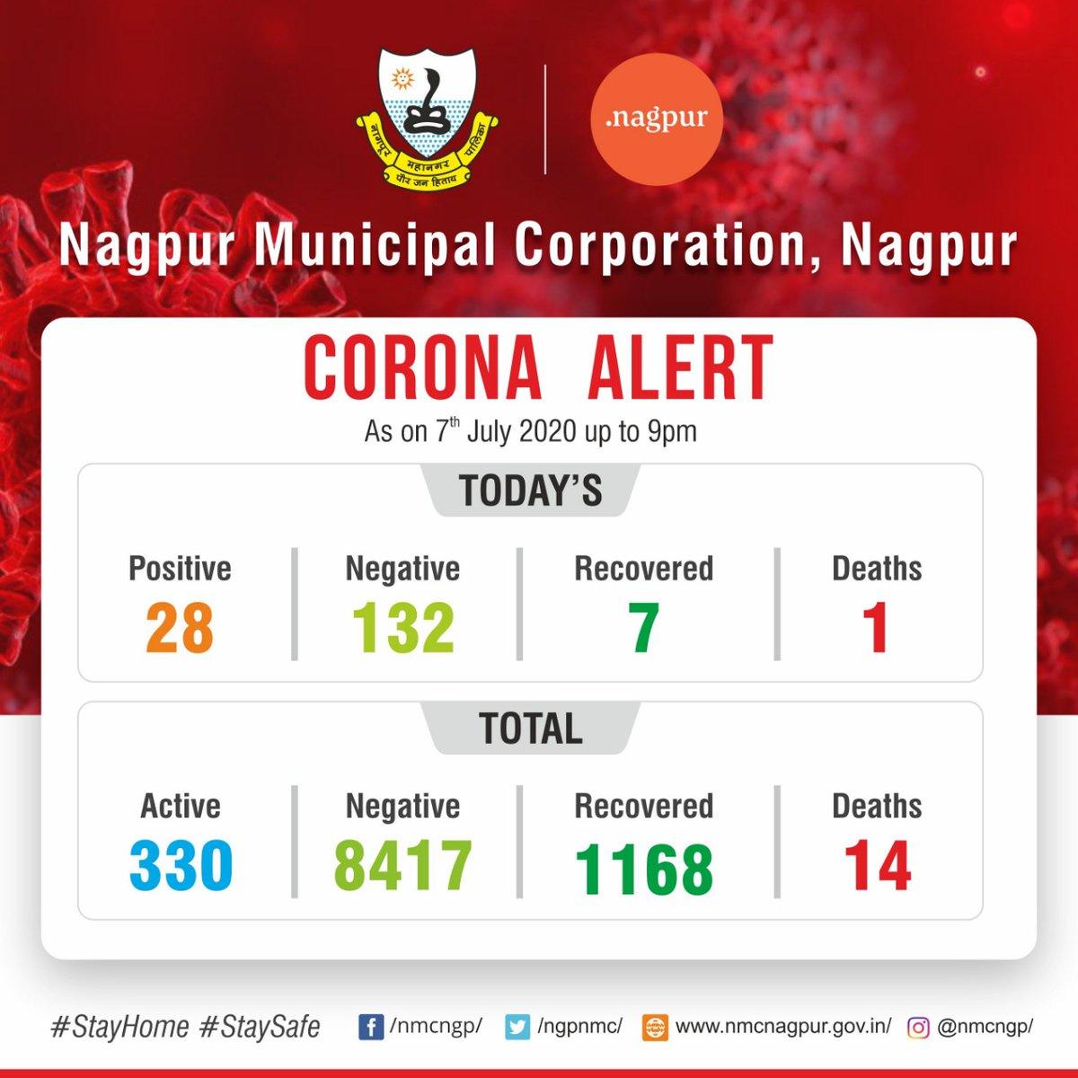 NMC #Covid_19 alert: total status update of the COVID19 cases as on 7 July 2020 #CoronaUpdatesInIndia #WarAgainstVirus #IndiaFightsCoronavirus https://t.co/wG5KiHFrBY