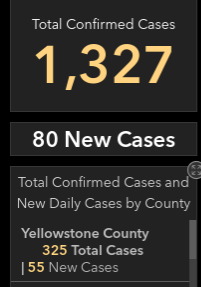 Holy, 55 new COVID-19 cases in Yellowstone County along with a new high for statewide count #mtnews