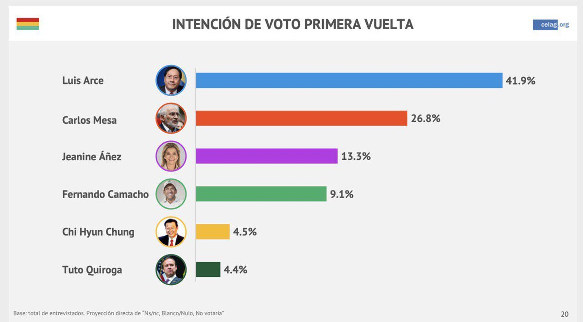 MAS candidate Luis Arce is poised for a first-round win in Bolivia's presidential election, polling 15+ points ahead of the nearest rival.   New poll by @CELAGeopolitica:<br>http://pic.twitter.com/p682ifqtVD