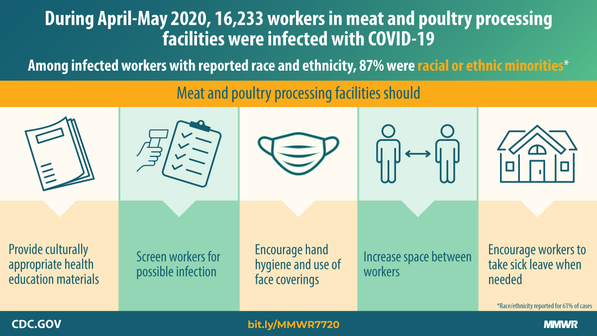 Over 16,000 workers in meat and poultry processing facilities in 23 states were infected with #COVID19 in April and May. Learn more about infections among workers at meat and poultry processing facilities and steps facilities can take to slow the spread. bit.ly/MMWR7720