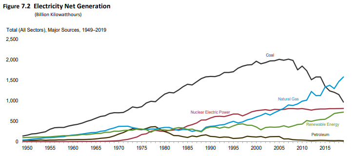 4/And wow did it come true. Check out the growth in gas in the electric sector since Ken Lay made his bridge fuel comment. It's more than tripled since 1992, and along with renewables finally pushed King Coal off its throne.