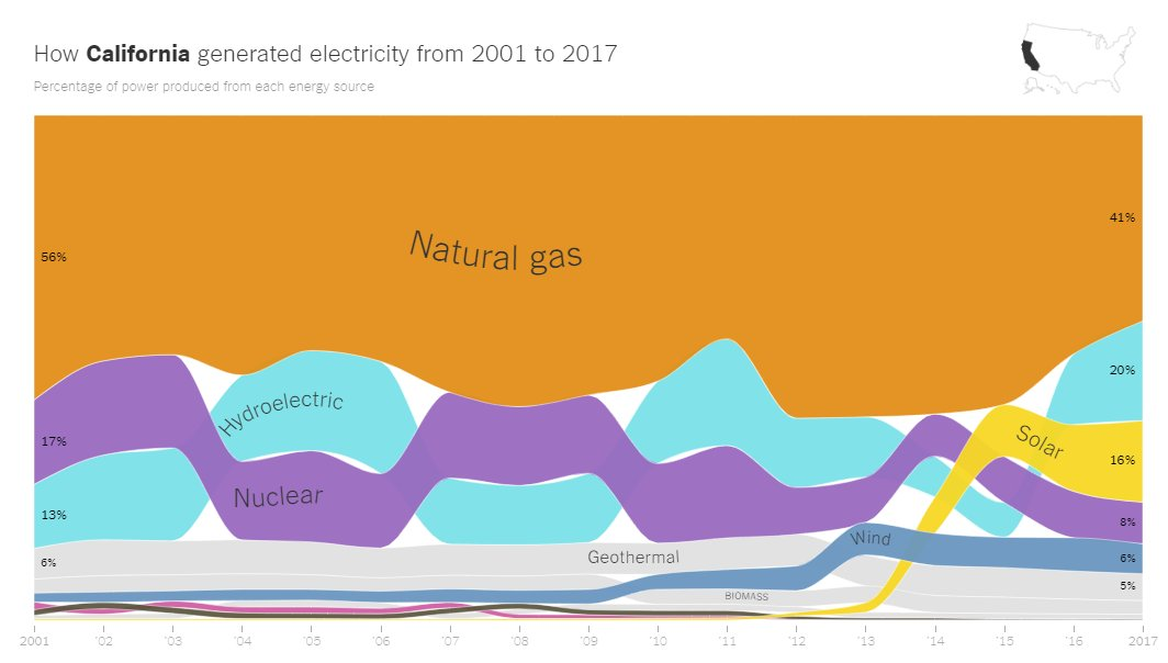 8/So if we've crossed the bridge, where are we now? Some grids, like California, are making progress faster than others, so we can look to them. After some fits and starts (e.g. replacing lost nuclear), gas is now declining rapidly as renewables surge. https://www.nytimes.com/interactive/2018/12/24/climate/how-electricity-generation-changed-in-your-state.html