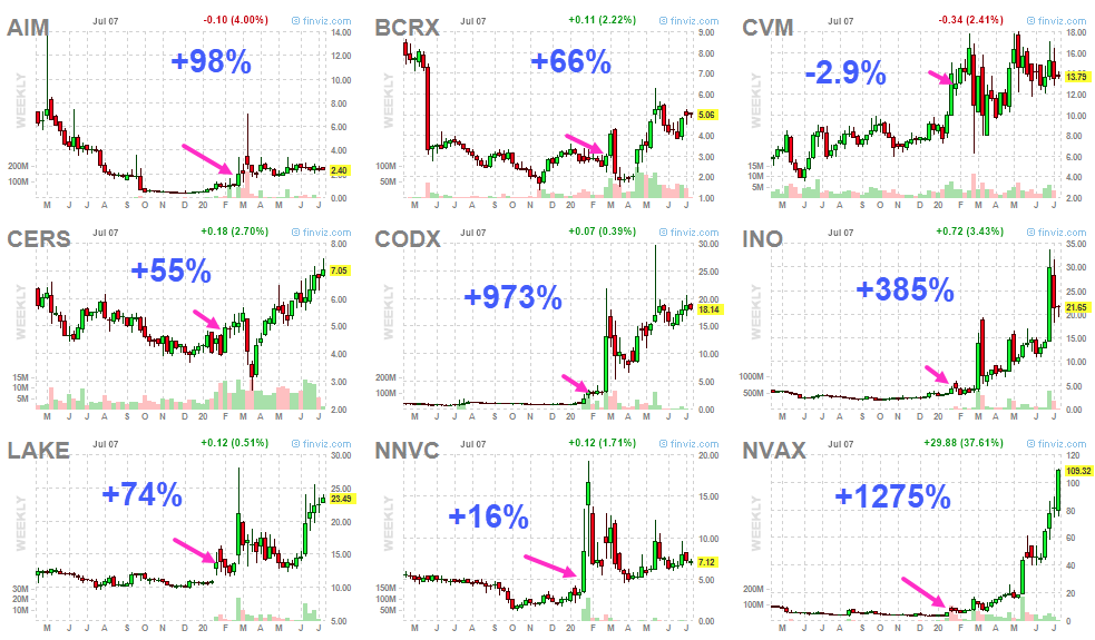 On 1/24, I made this list of 9 Coronavirus stocks  here r the % changes as of the close 2day  $AIM +98% $BCRX +66% $CVM -3% $CERS +55% $CODX +973% $INO +385% $LAKE +74%  $NNVC +16% $NVAX +1,275%  avg gain +327%  it's true, sometimes I wish I held my winners a little bit longer.. https://t.co/UeaMumHg2q https://t.co/ZIl88v8P26