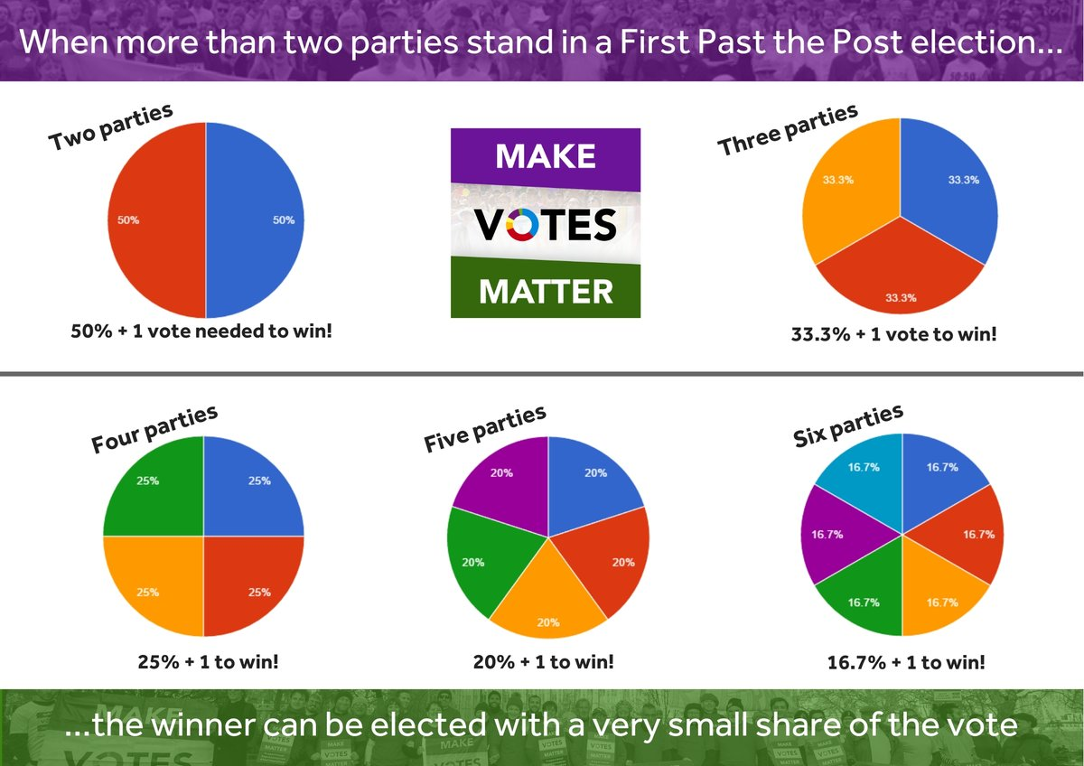 When 3 parties stand for a constituency under First Past the Post, a seat can be won with just over 33% of the votes.  When 4 parties stand, it's 25%.  5 parties, 20%...  This is how we end up with Parliaments that don't reflect how the people voted. #ChangeTheVotingSystem https://t.co/bXYlSn5SWd