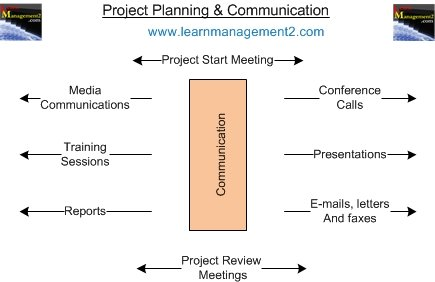 Project Planning Communication.  https://www.learnmanagement2.com/projectplanningcommunication.htm… #motivational #SuccessTRAIN #ThriveTogether #EmployeeEngagement #EmployeeExperience #leadership #Leaders #managers #Management #HumanResources #HR #MondayMorning #business #businesswomen #businesstips #businesspersonpic.twitter.com/U4yKMZGbvf