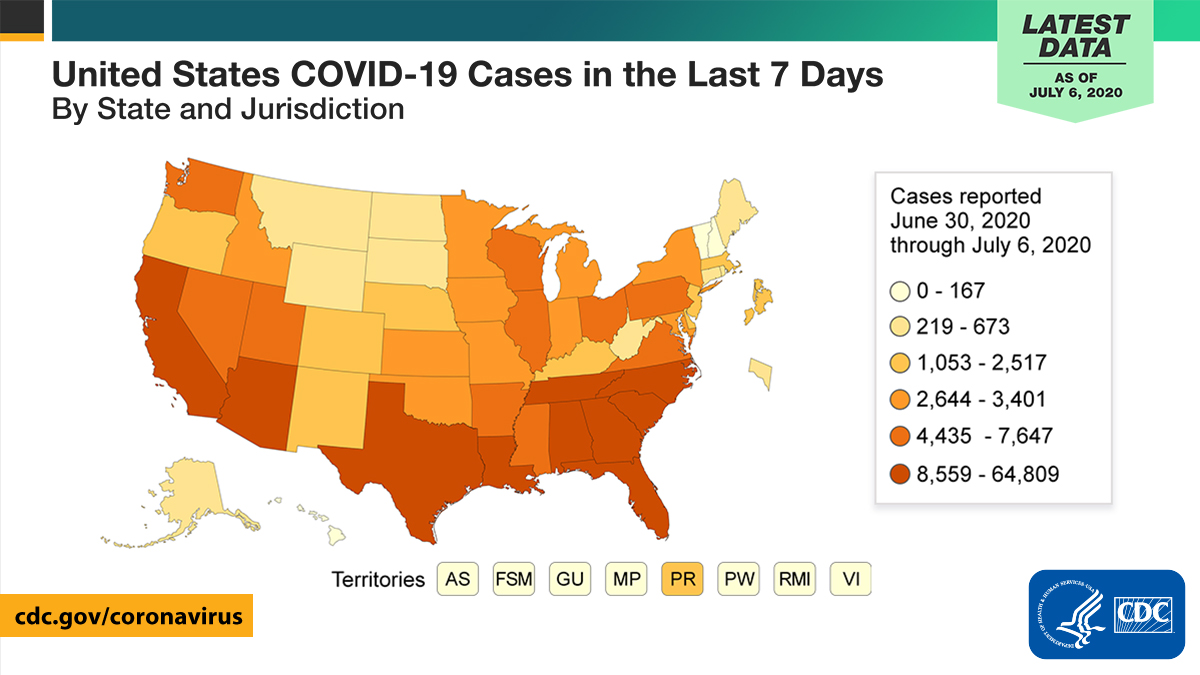 As of July 6: In the last 7 days, 9 states have reported more than 10,000 new #COVID19 cases. Wear cloth face coverings, keep 6ft+ between yourself and others, and wash your hands often. Interested in data from your state? See the COVID Data Tracker: bit.ly/31sonOh