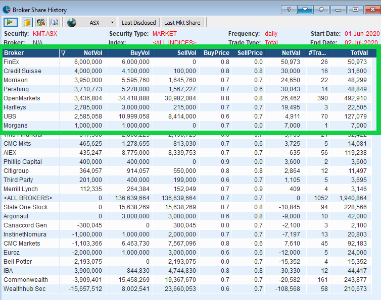 $KMT  looking superb  broker data is insane  Since June 1 virtually all pro money buying:  Fin Ex Credit Suisse Morrisons Hartleys UBS Morgans  all buying in   more importantly top sellers all retail money  reckon she will be one of the next big mining junior runners pic.twitter.com/1lbQFyVB6M